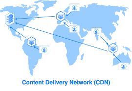 Esquema CDN Content Delivery Network