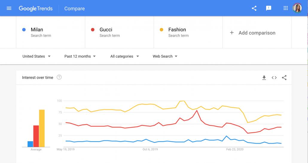 google-trends-ejemplo